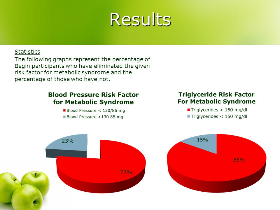 Results Statistics The following graphs represent the percentage of Begin participants who have eliminated the given risk factor for metabolic syndrome and the percentage of those who have not.