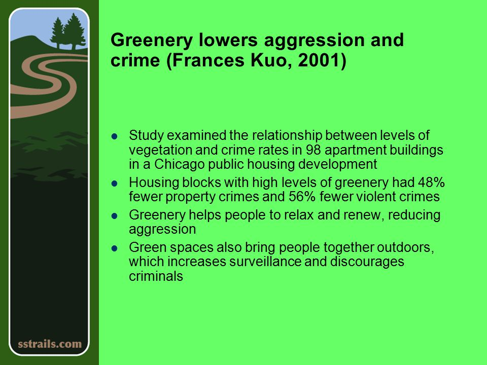 Greenery lowers aggression and crime (Frances Kuo, 2001) Study examined the relationship between levels of vegetation and crime rates in 98 apartment buildings in a Chicago public housing development Housing blocks with high levels of greenery had 48% fewer property crimes and 56% fewer violent crimes Greenery helps people to relax and renew, reducing aggression Green spaces also bring people together outdoors, which increases surveillance and discourages criminals