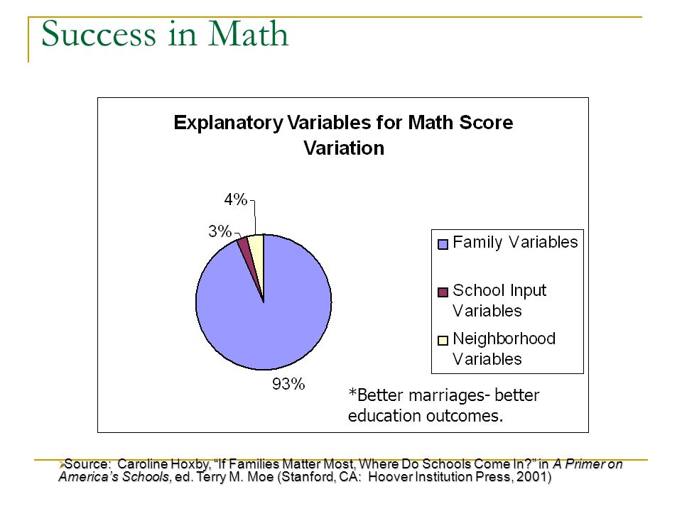 Success in Math  Source: Caroline Hoxby, If Families Matter Most, Where Do Schools Come In in A Primer on America's Schools, ed.