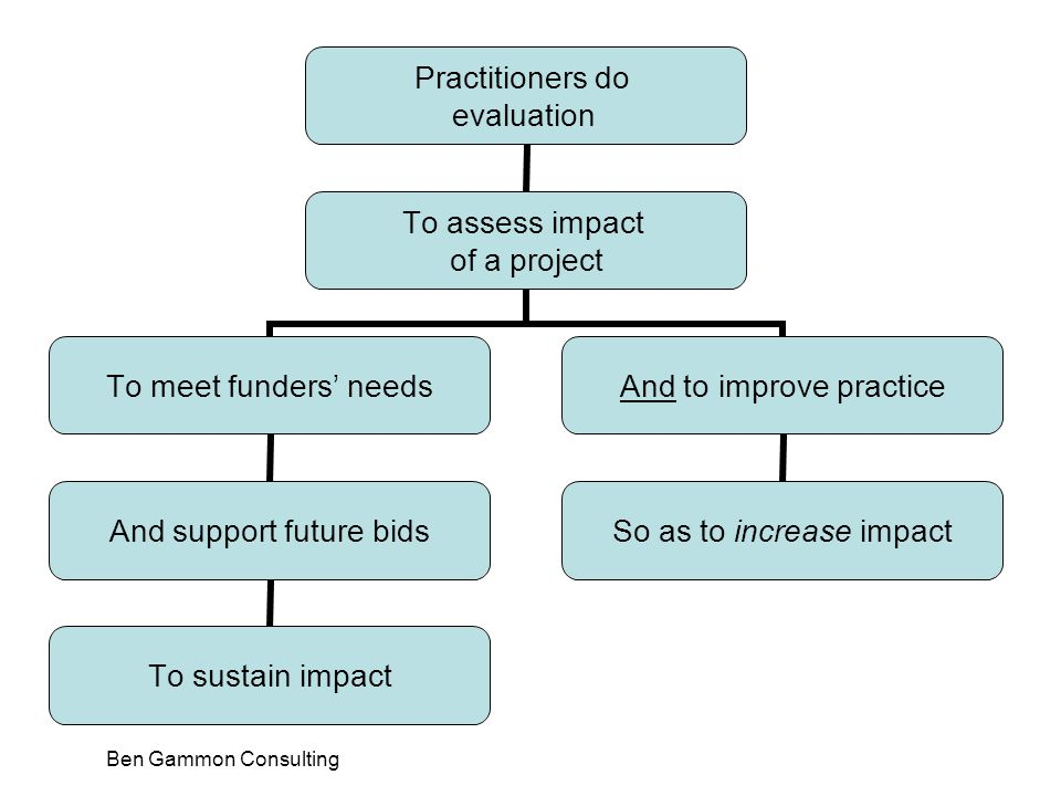 Ben Gammon Consulting Practitioners do evaluation To assess impact of a project To meet funders' needs And support future bids To sustain impact And to improve practice So as to increase impact