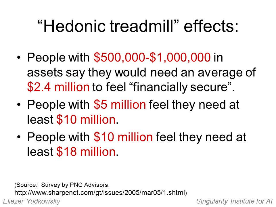 """Hedonic treadmill"" effects: (Source: Survey by PNC Advisors. http://www.sharpenet.com/gt/issues/2005/mar05/1.shtml ) Eliezer YudkowskySingularity Ins"
