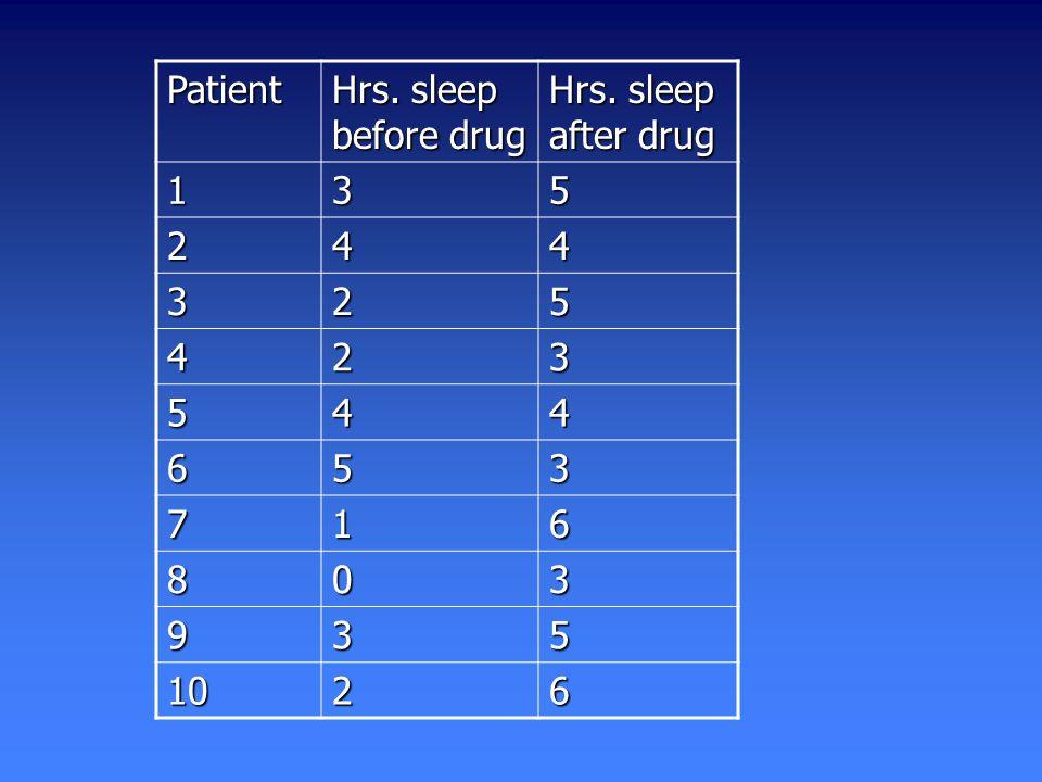 Patient Hrs. sleep before drug Hrs. sleep after drug 135 244 325 423 544 653 716 803 935 1026