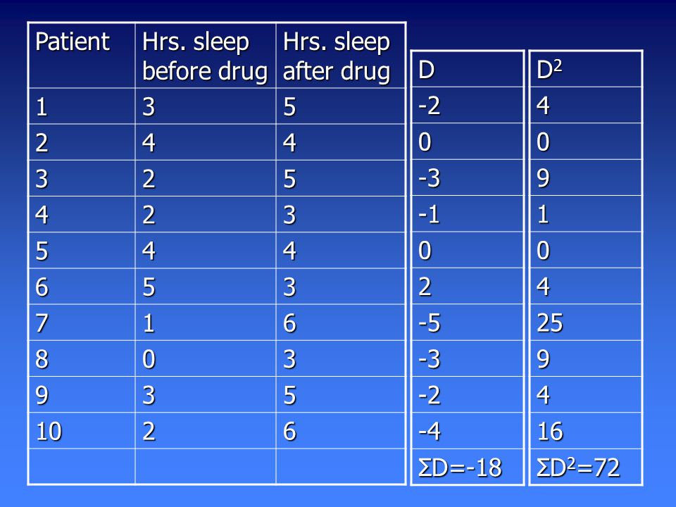 Patient Hrs. sleep before drug Hrs.
