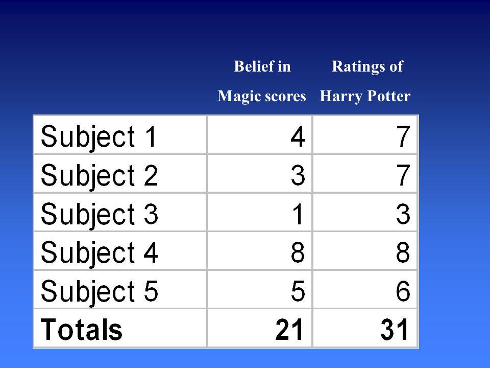Belief in Ratings of Magic scores Harry Potter