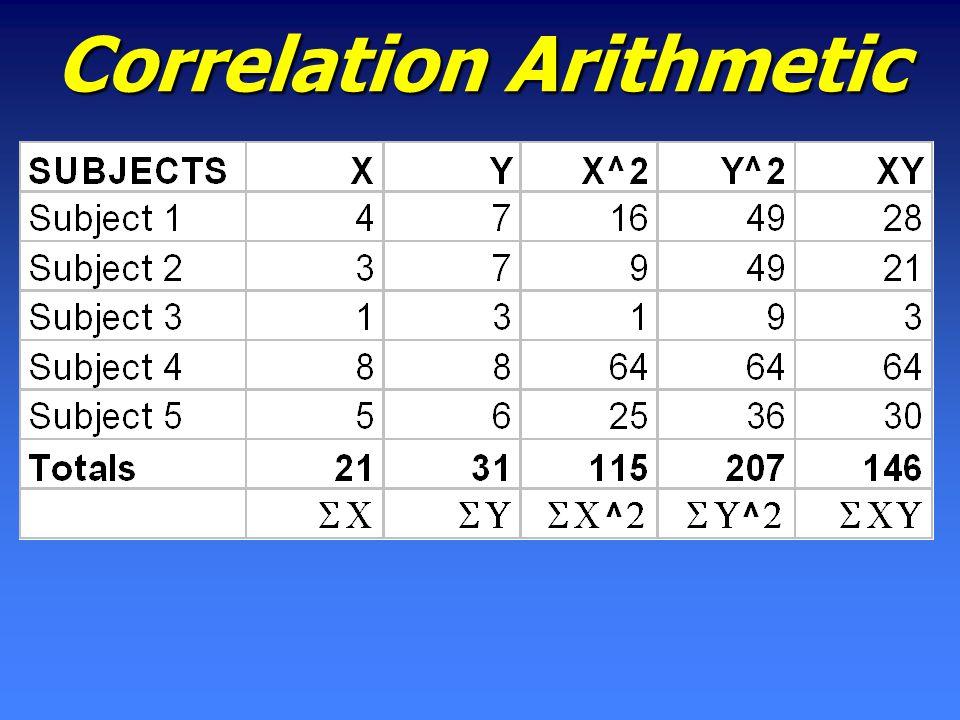 Correlation Arithmetic