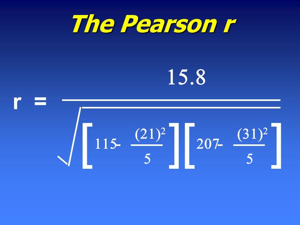      []     [] The Pearson r r =