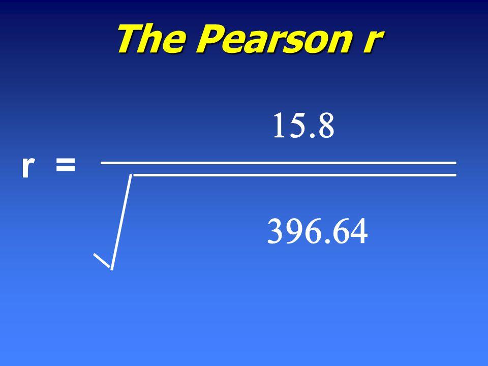   The Pearson r r =