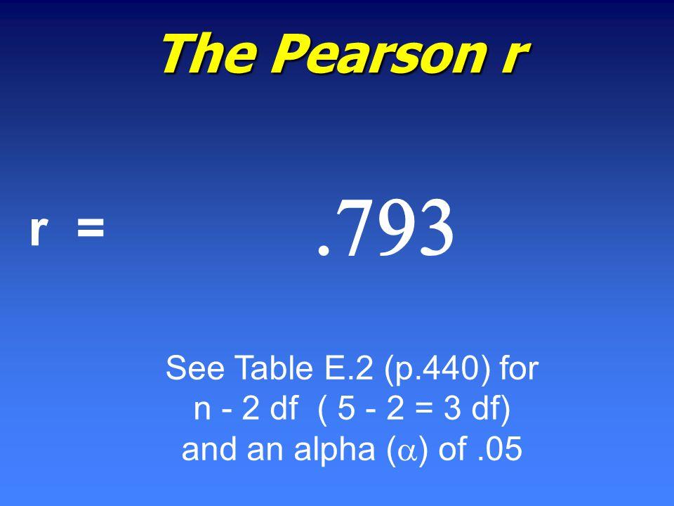  The Pearson r r = See Table E.2 (p.440) for n - 2 df ( 5 - 2 = 3 df) and an alpha (  ) of.05