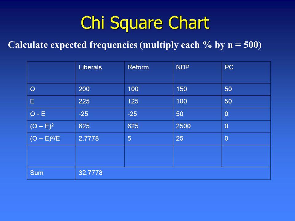 Chi Square Chart LiberalsReformNDPPC O20010015050 E22512510050 O - E-25 500 (O – E) 2 625 25000 (O – E) 2 /E2.77785250 Sum32.7778 Calculate expected frequencies (multiply each % by n = 500)