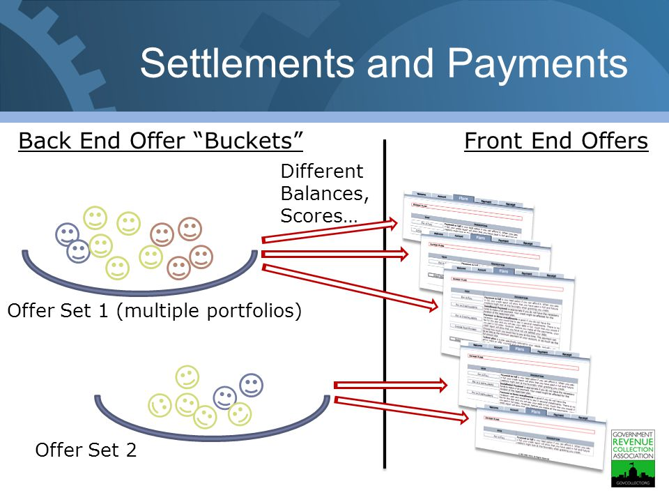 Settlements and Payments Front End OffersBack End Offer Buckets Offer Set 1 (multiple portfolios) Offer Set 2 Different Balances, Scores…