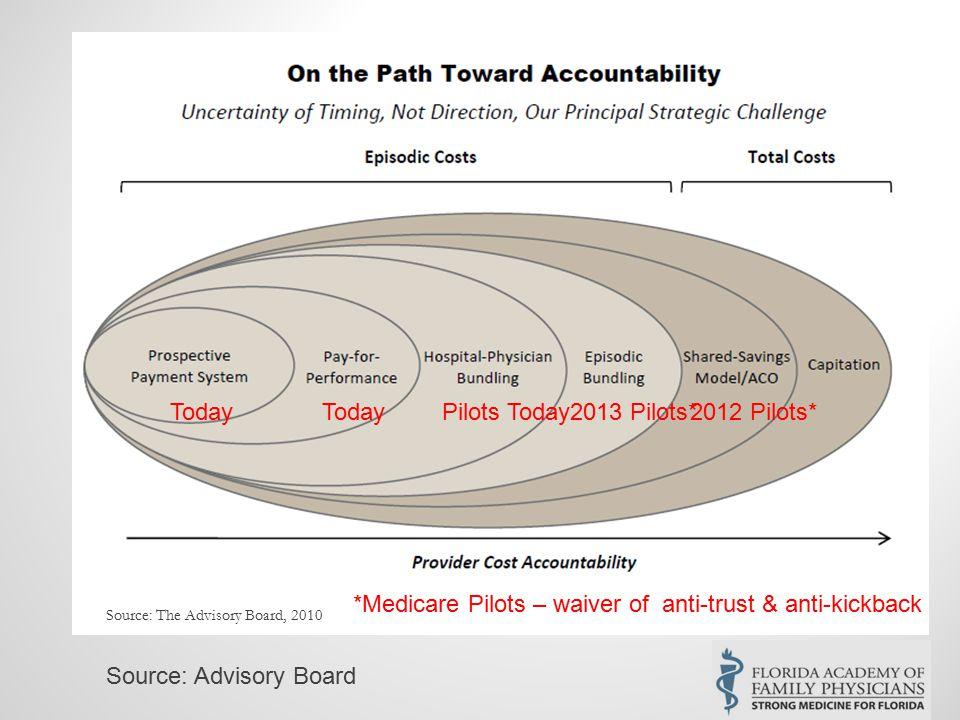 Source: The Advisory Board, 2010 2013 Pilots*2012 Pilots* *Medicare Pilots – waiver of anti-trust & anti-kickback Today Pilots Today Source: Advisory Board
