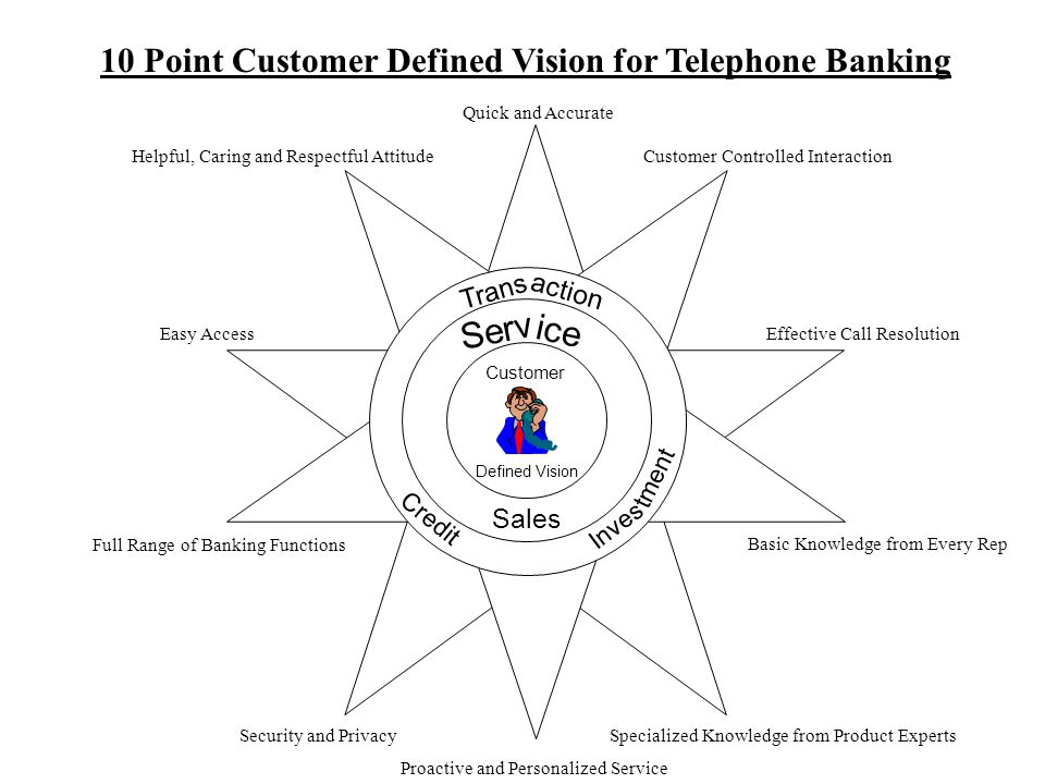 10 Point Customer Defined Vision for Telephone Banking Quick and Accurate Customer Controlled Interaction Helpful, Caring and Respectful Attitude Easy AccessEffective Call Resolution Basic Knowledge from Every Rep Full Range of Banking Functions Security and PrivacySpecialized Knowledge from Product Experts Proactive and Personalized Service Trans action Serv ice Customer Defined Vision Sales Credit Inves tment