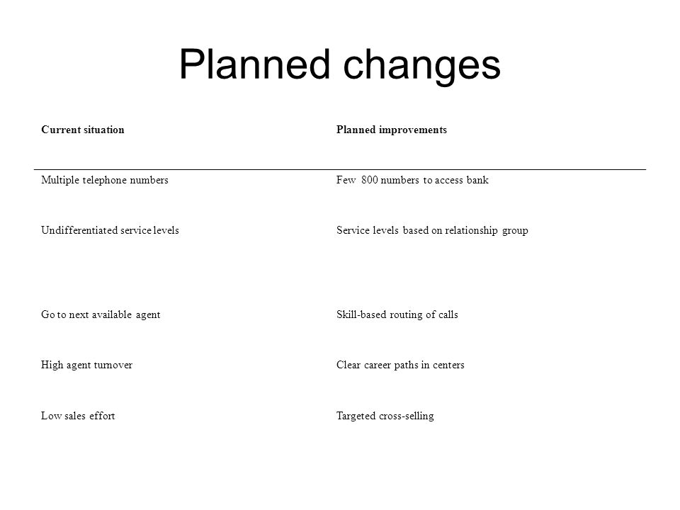 Planned changes Current situationPlanned improvements Multiple telephone numbersFew 800 numbers to access bank Undifferentiated service levelsService levels based on relationship group Go to next available agentSkill-based routing of calls High agent turnoverClear career paths in centers Low sales effortTargeted cross-selling
