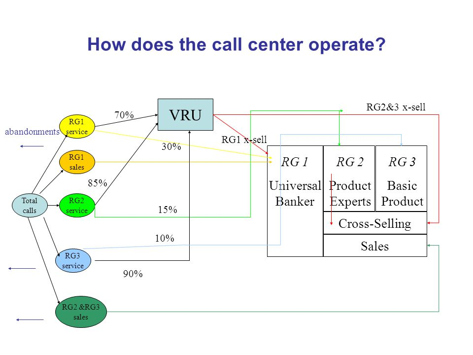 How does the call center operate.