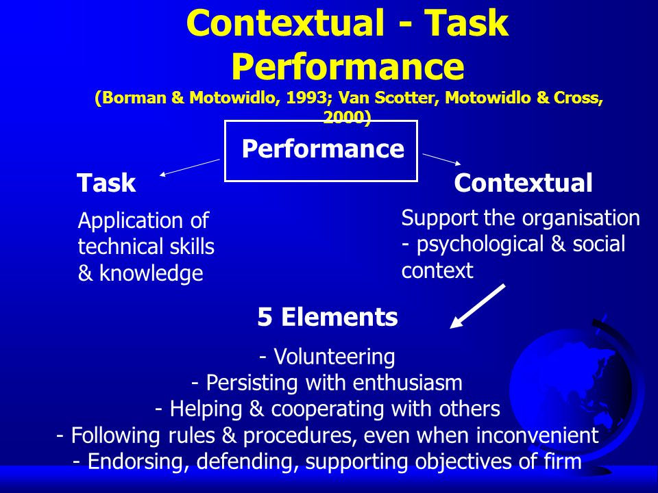 Contextual - Task Performance (Borman & Motowidlo, 1993; Van Scotter, Motowidlo & Cross, 2000) Performance TaskContextual Application of technical skills & knowledge Support the organisation - psychological & social context 5 Elements - Volunteering - Persisting with enthusiasm - Helping & cooperating with others - Following rules & procedures, even when inconvenient - Endorsing, defending, supporting objectives of firm