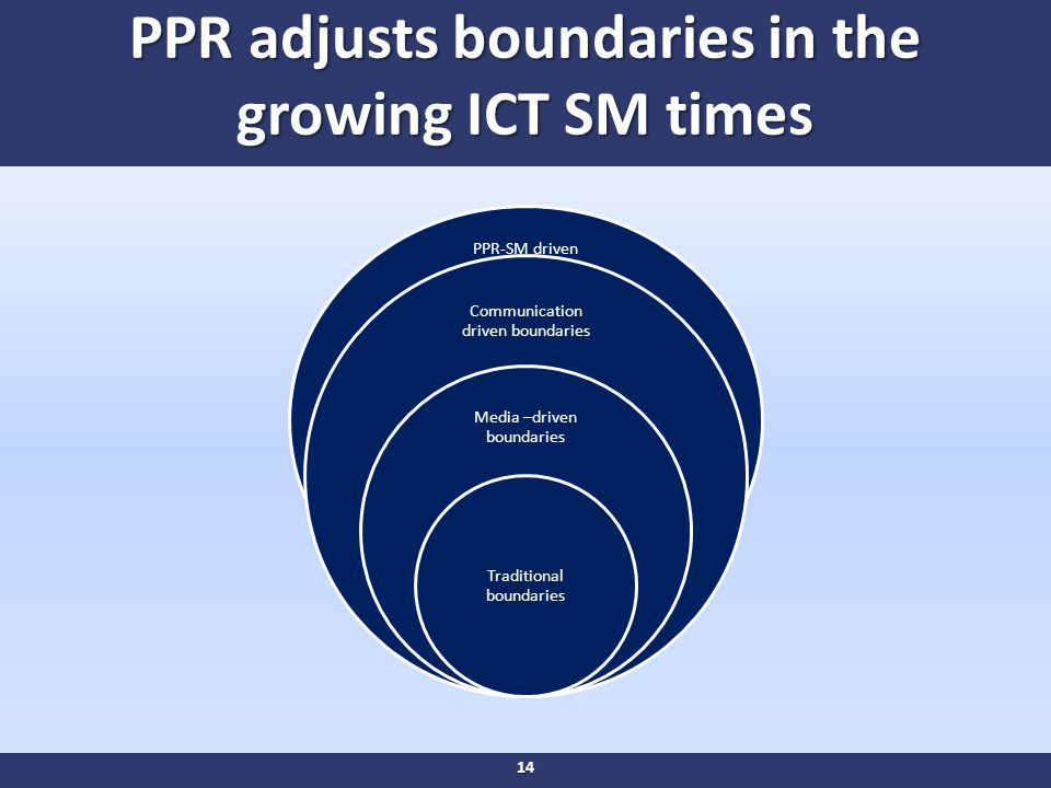 PPR adjusts boundaries in the growing ICT SM times PPR-SM driven boundaries Communication driven boundaries Media –driven boundaries Traditional boundaries 14