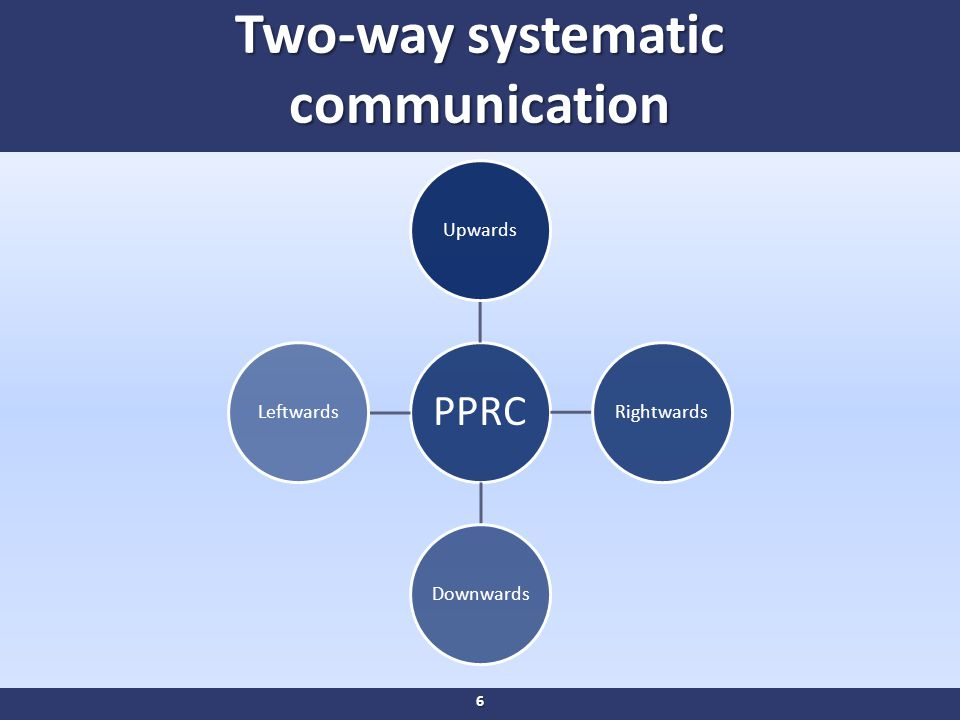 Two-way systematic communication PPRC UpwardsRightwardsDownwardsLeftwards 6
