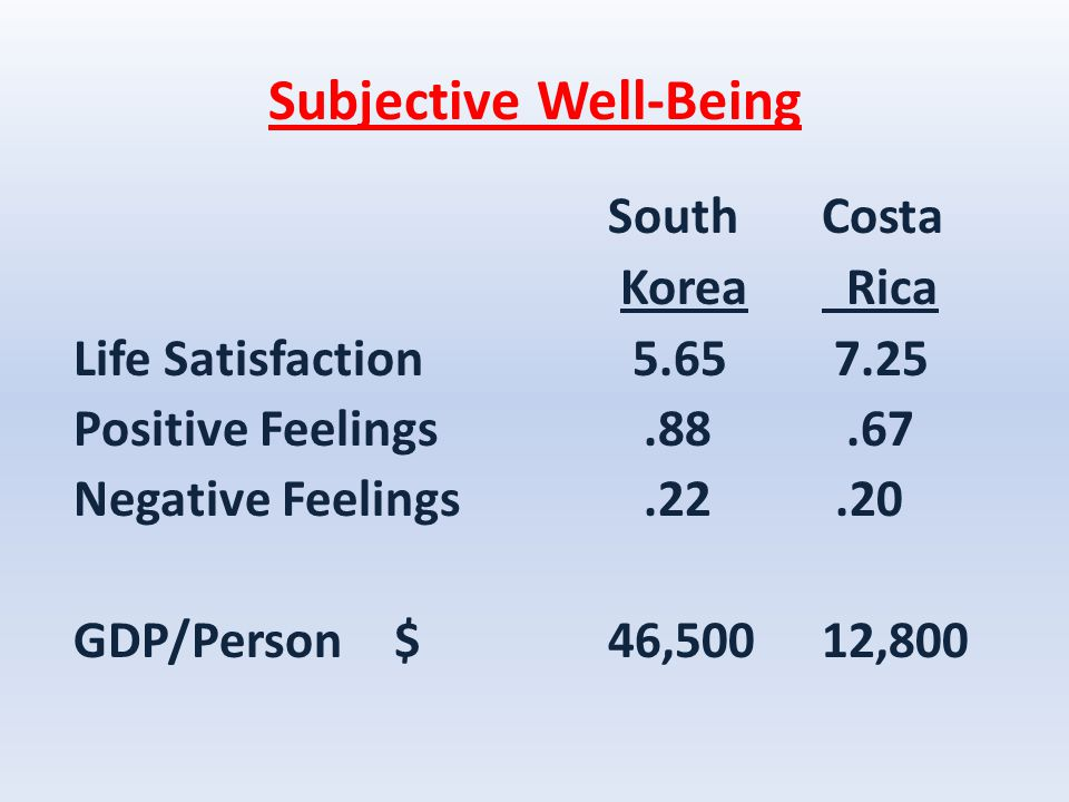 Subjective Well-Being South Costa Korea Rica Life Satisfaction 5.65 7.25 Positive Feelings.88.67 Negative Feelings.22.20 GDP/Person$46,50012,800
