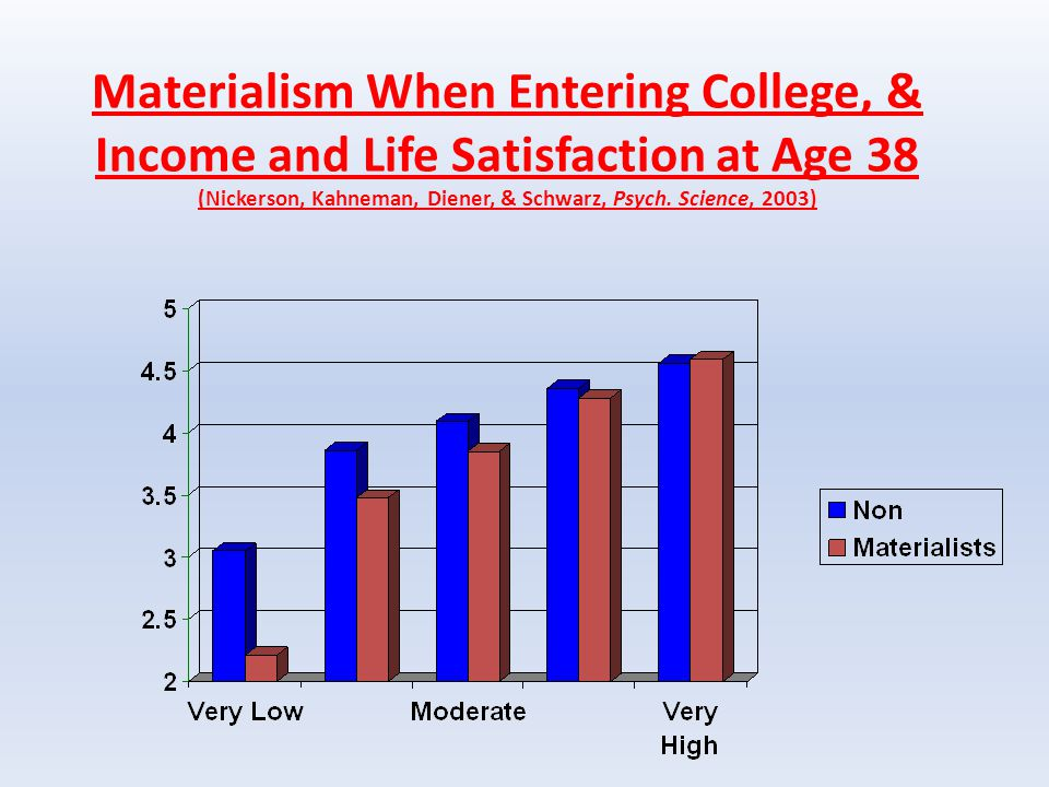 Materialism When Entering College, & Income and Life Satisfaction at Age 38 (Nickerson, Kahneman, Diener, & Schwarz, Psych.