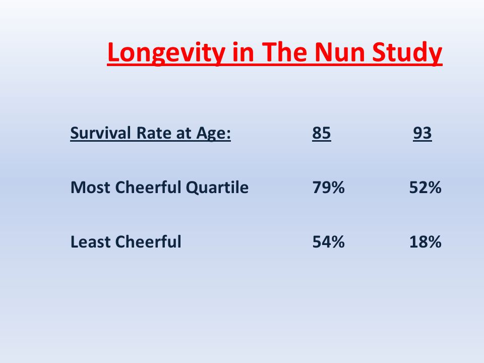 Longevity in The Nun Study Survival Rate at Age:85 93 Most Cheerful Quartile79%52% Least Cheerful 54%18%