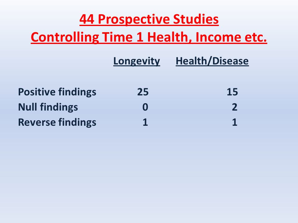 44 Prospective Studies Controlling Time 1 Health, Income etc.