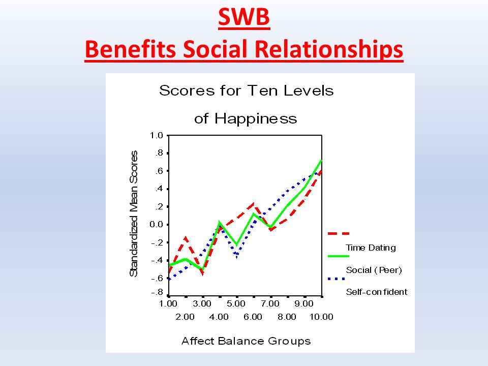 SWB Benefits Social Relationships
