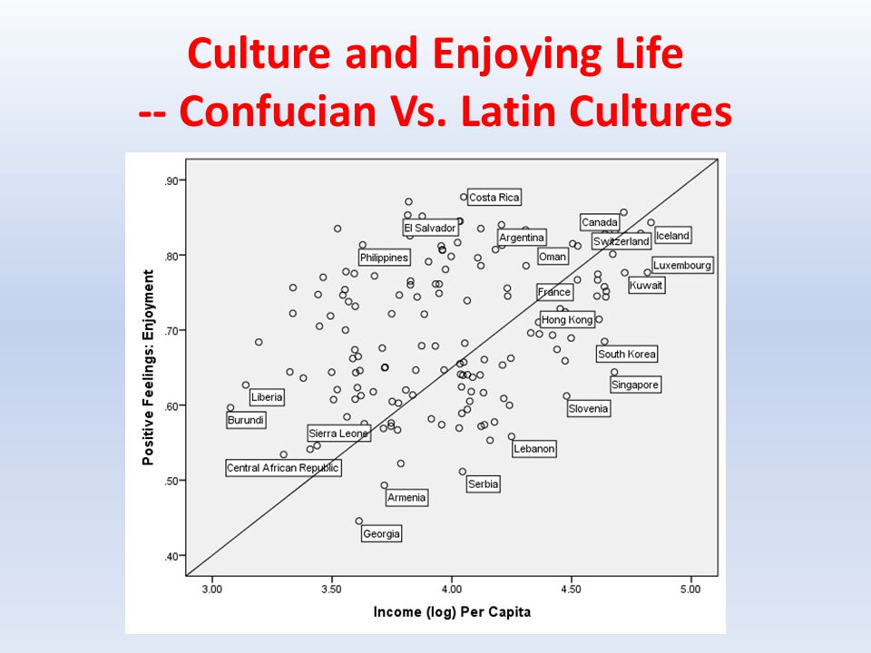Culture and Enjoying Life -- Confucian Vs. Latin Cultures