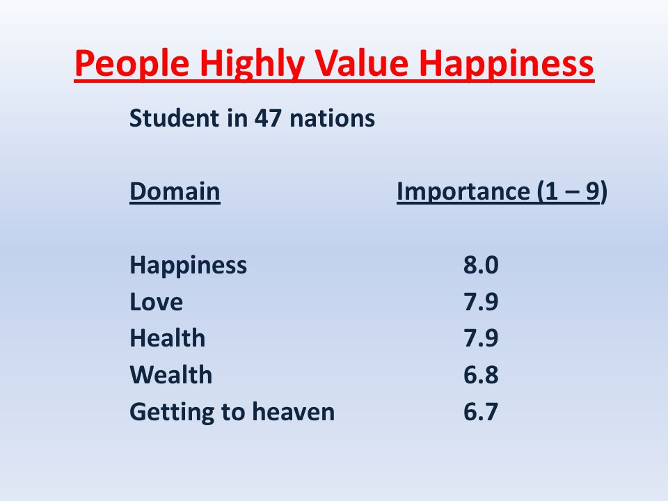 People Highly Value Happiness Student in 47 nations DomainImportance (1 – 9) Happiness8.0 Love7.9 Health7.9 Wealth6.8 Getting to heaven6.7