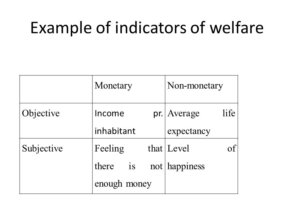 Example of indicators of welfare MonetaryNon-monetary Objective Income pr.