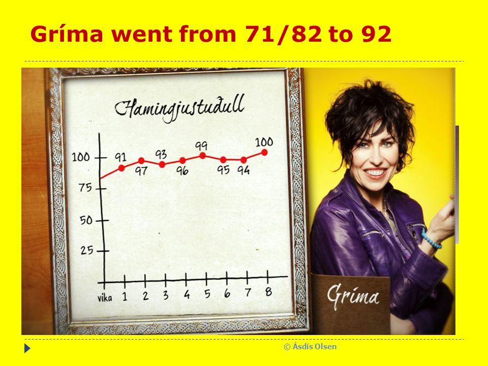 Gríma went from 71/82 to 92 © Ásdís Olsen