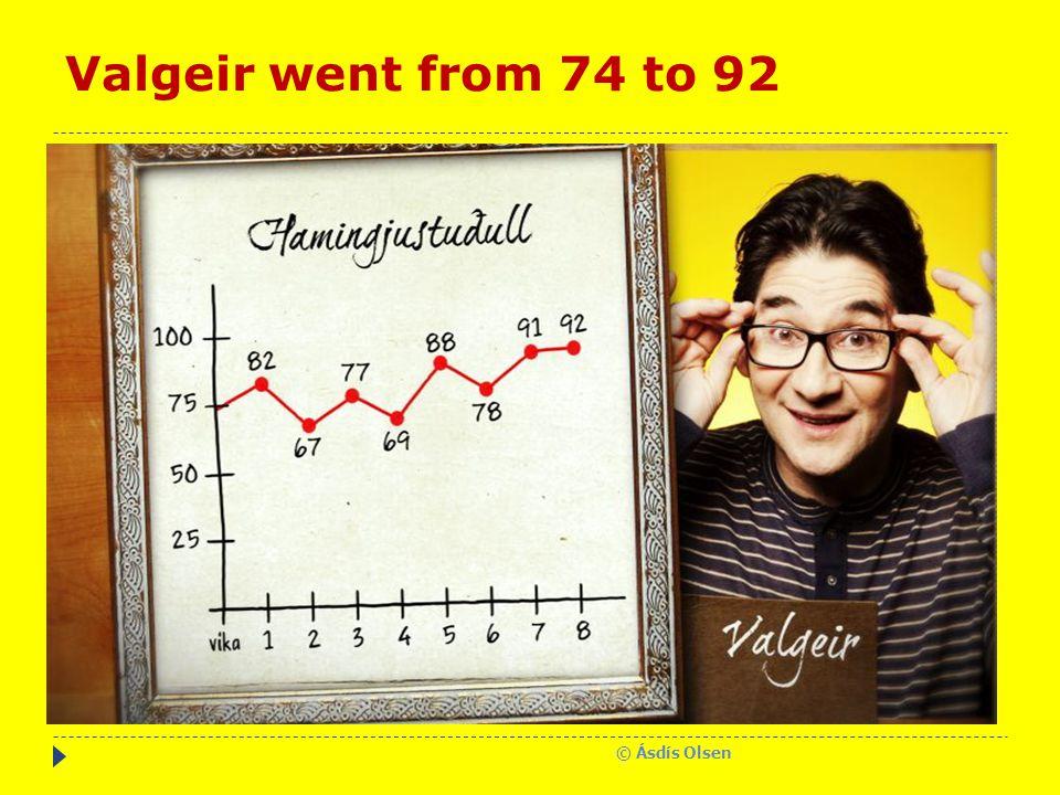 Valgeir went from 74 to 92 © Ásdís Olsen