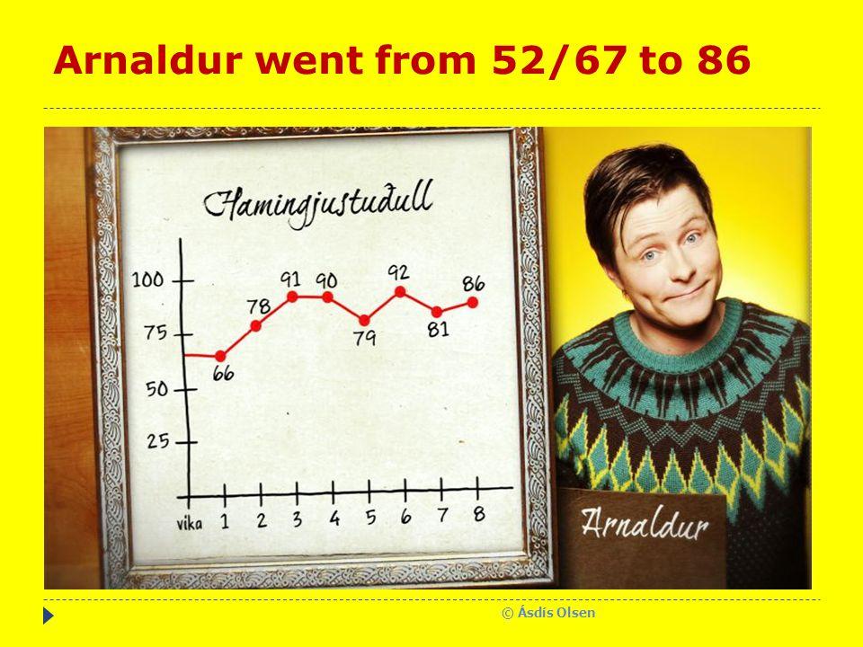Arnaldur went from 52/67 to 86 © Ásdís Olsen