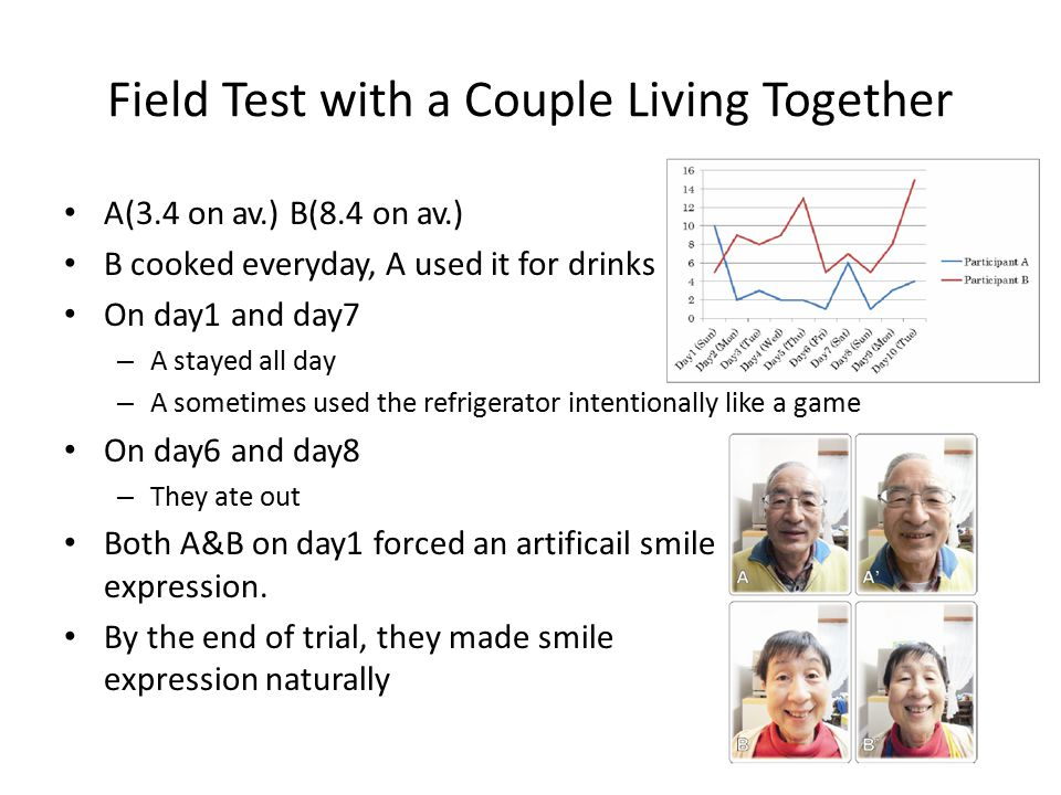 Field Test with a Couple Living Together A(3.4 on av.) B(8.4 on av.) B cooked everyday, A used it for drinks On day1 and day7 – A stayed all day – A sometimes used the refrigerator intentionally like a game On day6 and day8 – They ate out Both A&B on day1 forced an artificail smile expression.