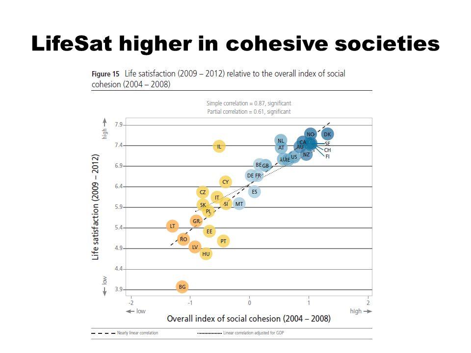 LifeSat higher in cohesive societies