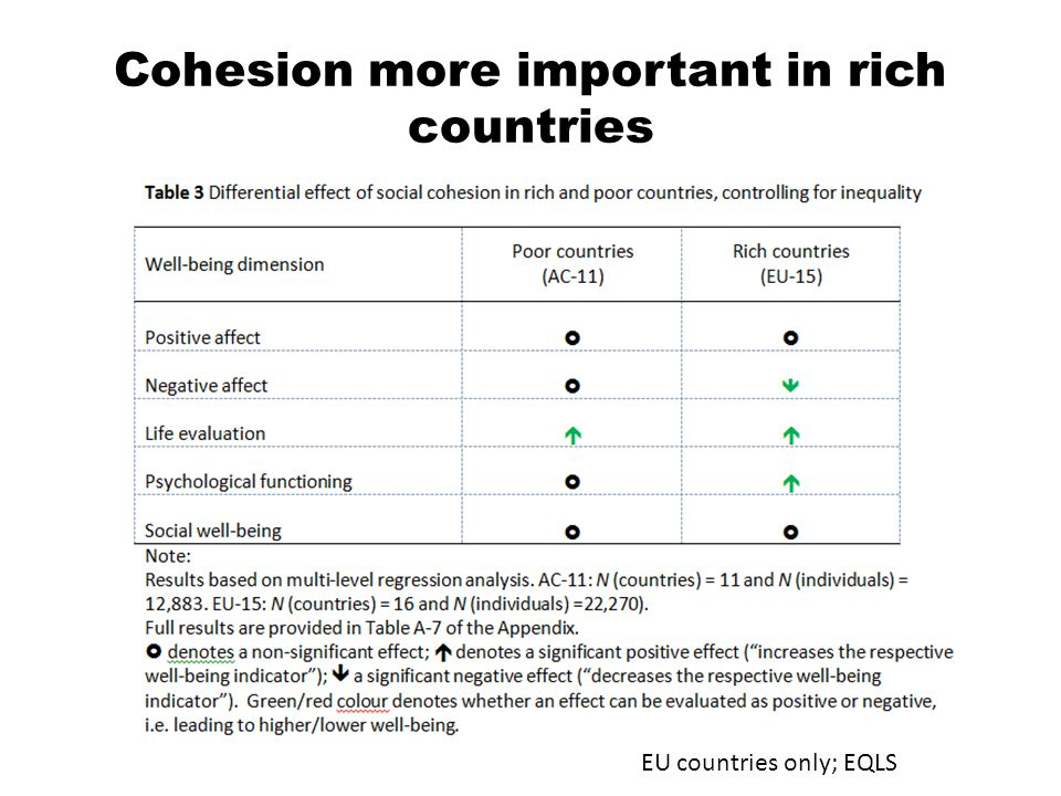 Cohesion more important in rich countries EU countries only; EQLS