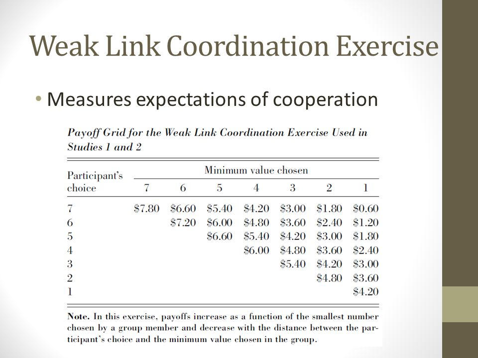 Weak Link Coordination Exercise Measures expectations of cooperation