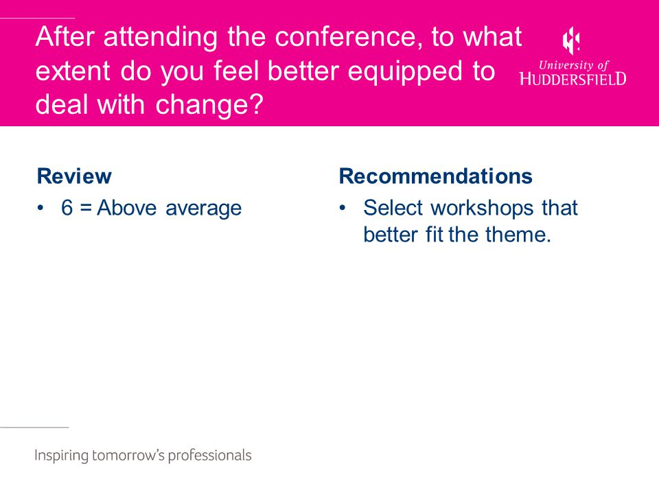 After attending the conference, to what extent do you feel better equipped to deal with change? Review 6 = Above average Recommendations Select worksh