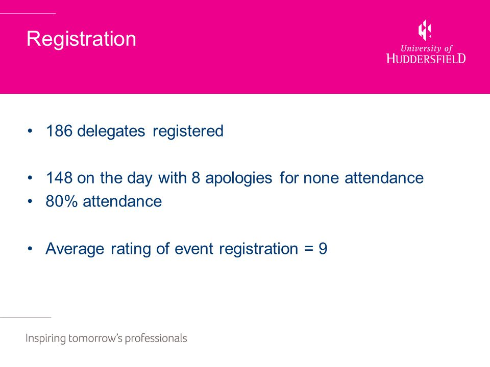 Registration 186 delegates registered 148 on the day with 8 apologies for none attendance 80% attendance Average rating of event registration = 9