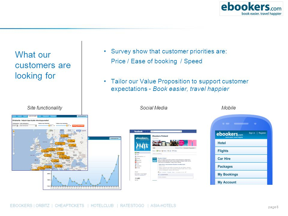 EBOOKERS | ORBITZ | CHEAPTICKETS | HOTELCLUB | RATESTOGO | ASIA-HOTELS What our customers are looking for page 6 Survey show that customer priorities are: Price / Ease of booking / Speed Tailor our Value Proposition to support customer expectations - Book easier, travel happier Site functionalitySocial MediaMobile