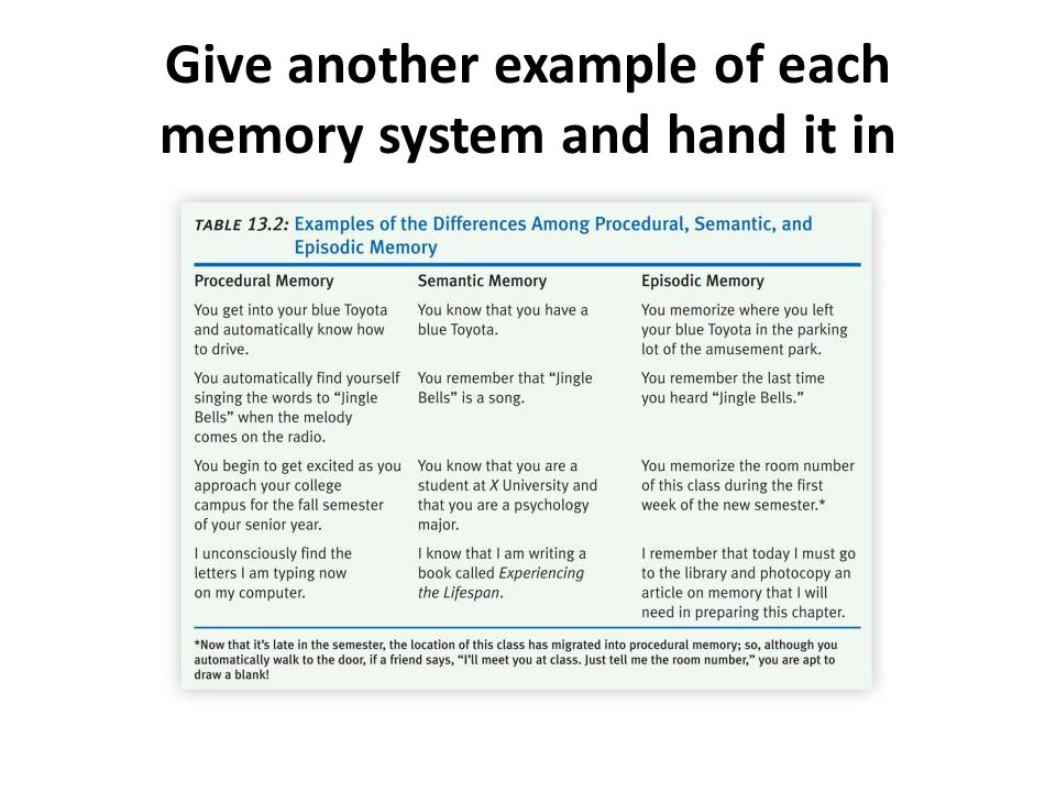 Give another example of each memory system and hand it in