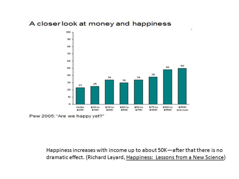 Happiness increases with income up to about 50K—after that there is no dramatic effect. (Richard Layard, Happiness: Lessons from a New Science)