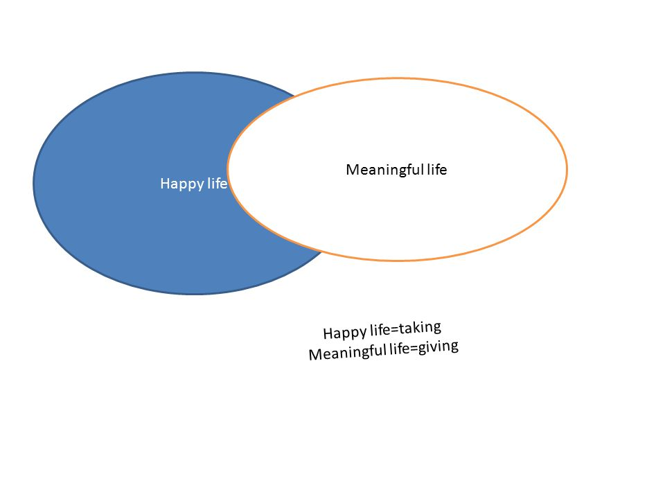 Happy life Meaningful life Happy life=taking Meaningful life=giving