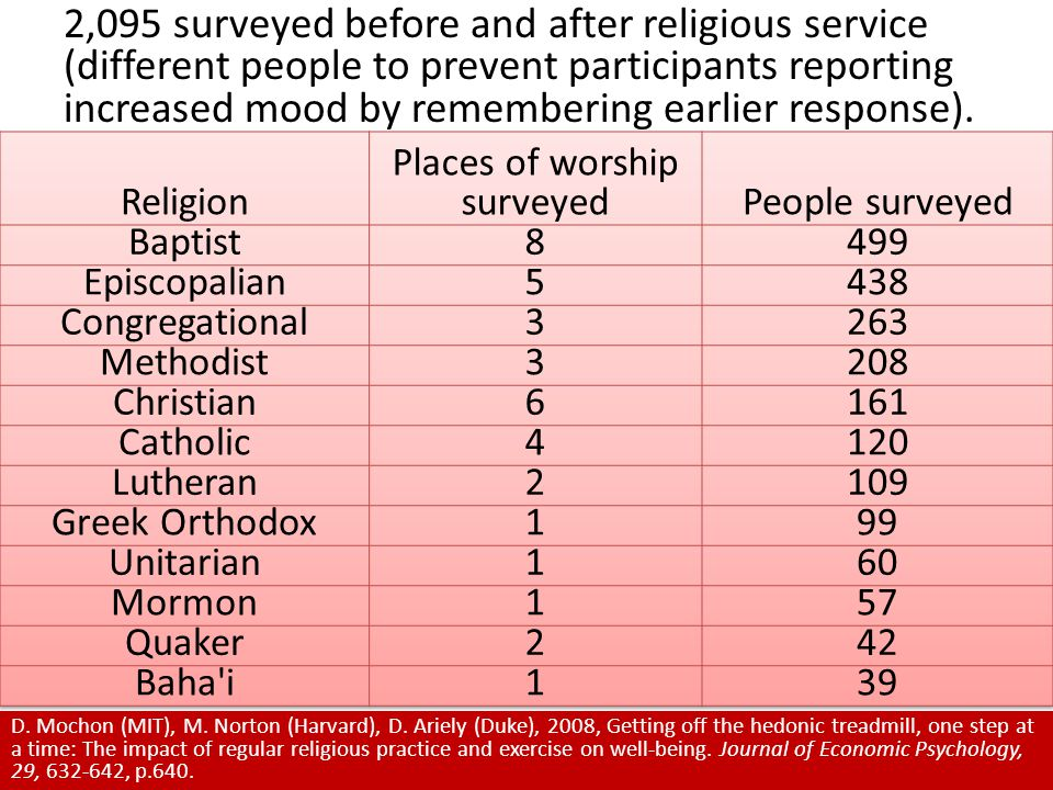 2,095 surveyed before and after religious service (different people to prevent participants reporting increased mood by remembering earlier response).