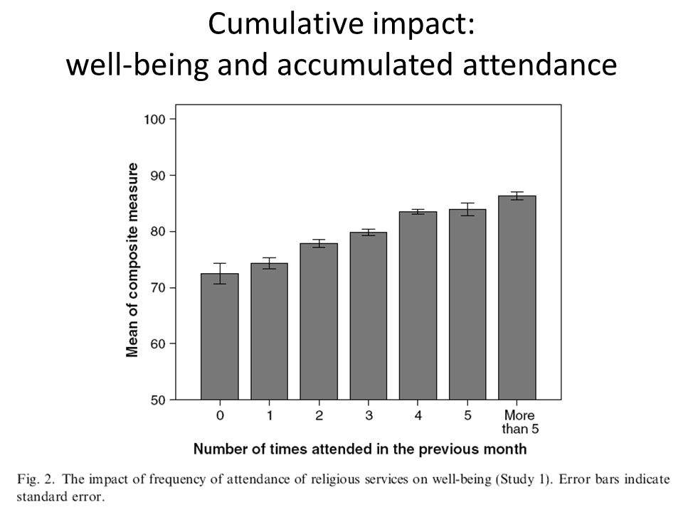 Cumulative impact: well-being and accumulated attendance