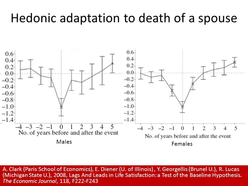 Hedonic adaptation to death of a spouse A. Clark (Paris School of Economics), E.
