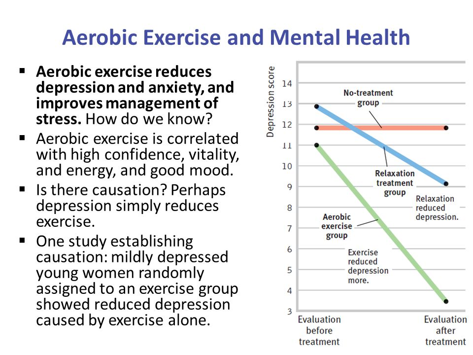 Aerobic Exercise and Mental Health  Aerobic exercise reduces depression and anxiety, and improves management of stress.