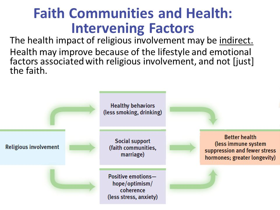 Faith Communities and Health: Intervening Factors The health impact of religious involvement may be indirect. Health may improve because of the lifest