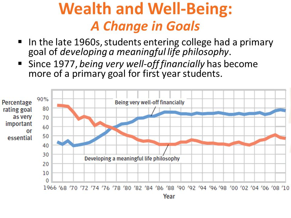 Wealth and Well-Being: A Change in Goals  In the late 1960s, students entering college had a primary goal of developing a meaningful life philosophy.