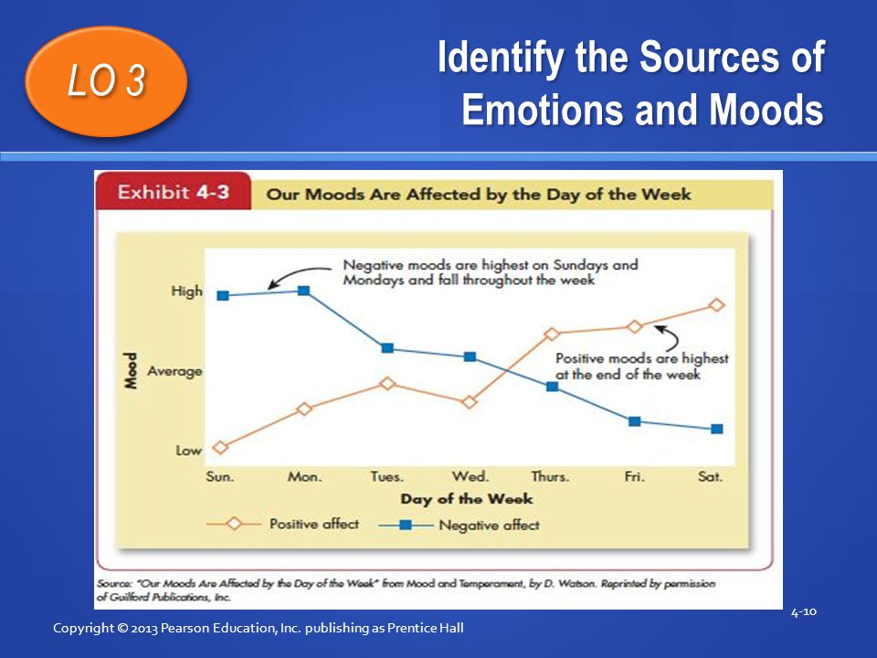 Copyright © 2013 Pearson Education, Inc. publishing as Prentice Hall 4-10 LO 3 Identify the Sources of Emotions and Moods Insert Exhibit 4-3