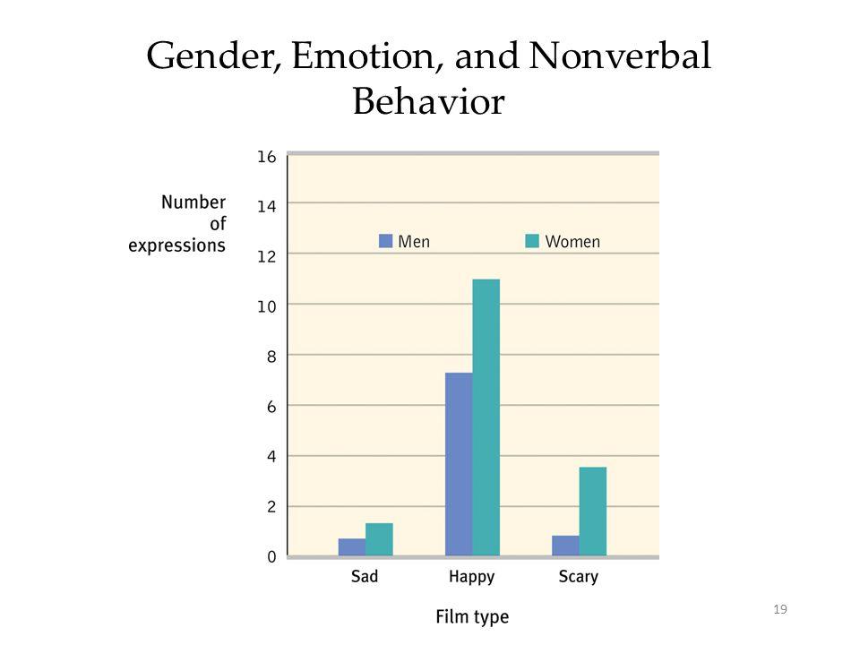 19 Gender, Emotion, and Nonverbal Behavior